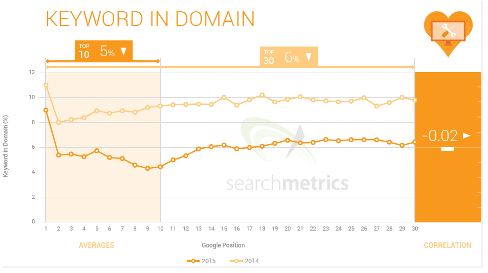 1 keyword in domain Ranking Factor 2015