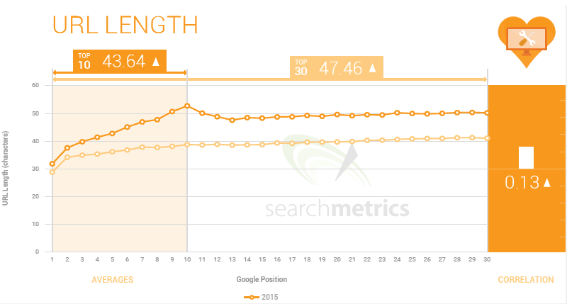 3 URL Length Ranking Factor 2015