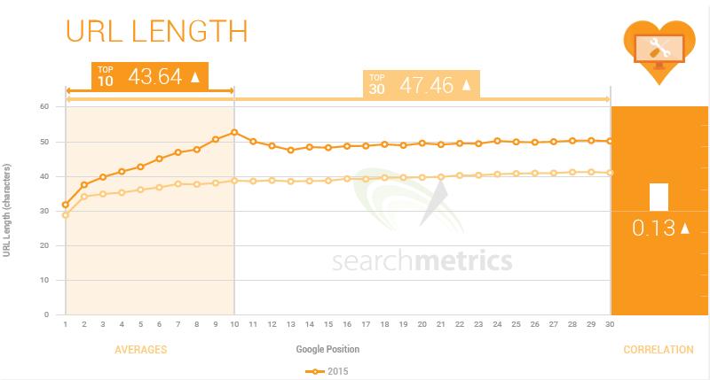 3 URL Length Ranking Factor 2015