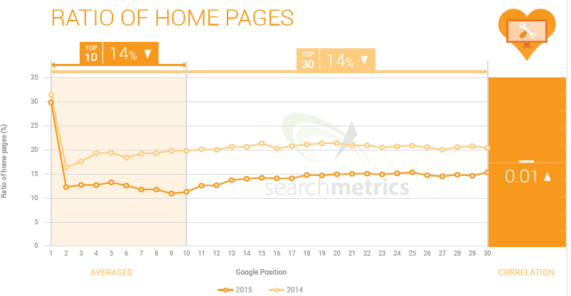 4 Ratio of Homepages Ranking factor 2015