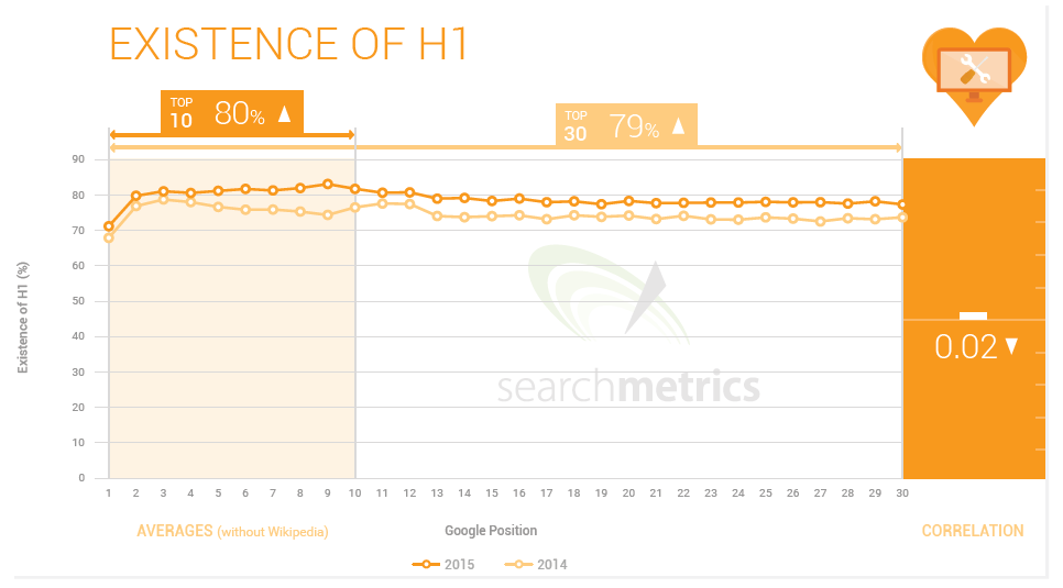 8 Onpage Titles H1, H2, H3 Ranking Factor 2015