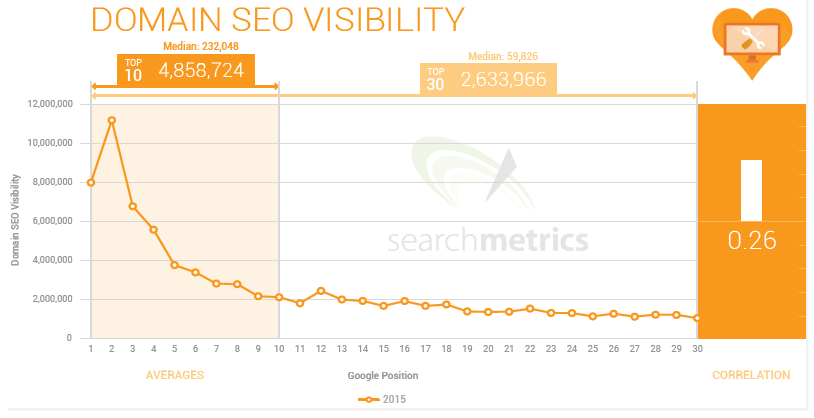 9 Domain SEO visibility and brand Ranking Factor 2015
